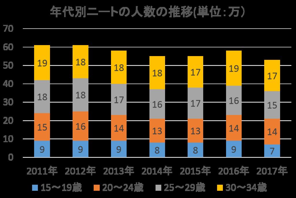 年代別ニートの人数推移