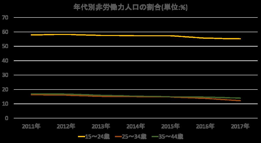 年代別非労働力人口の割合の推移