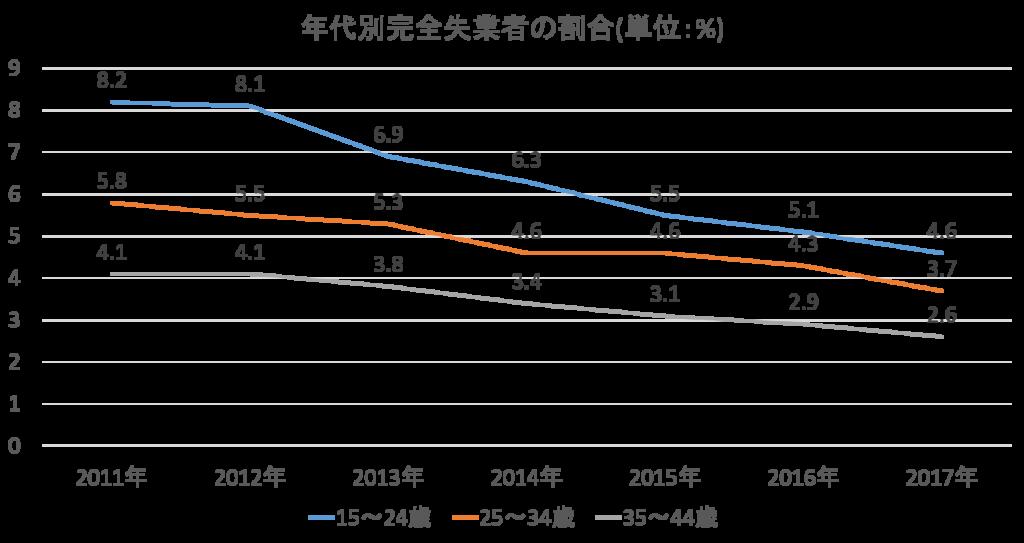 年代別完全失業者の割合の推移