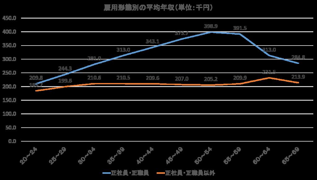雇用形態別の平均年収