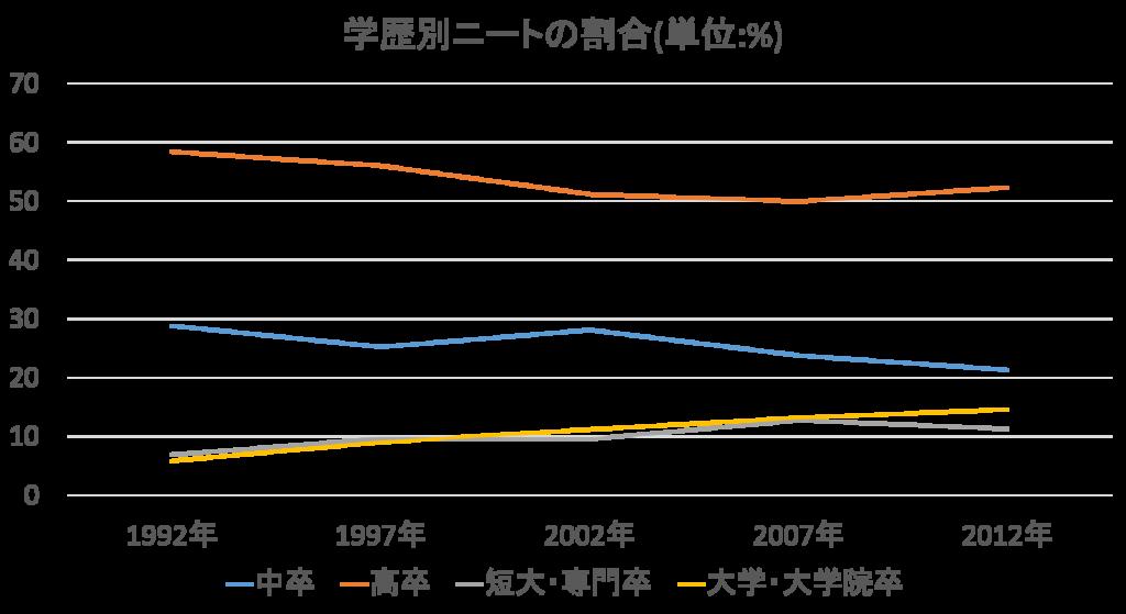 高学歴ニート(学歴別ニートの割合)