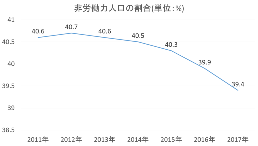 非労働力人口の割合の推移