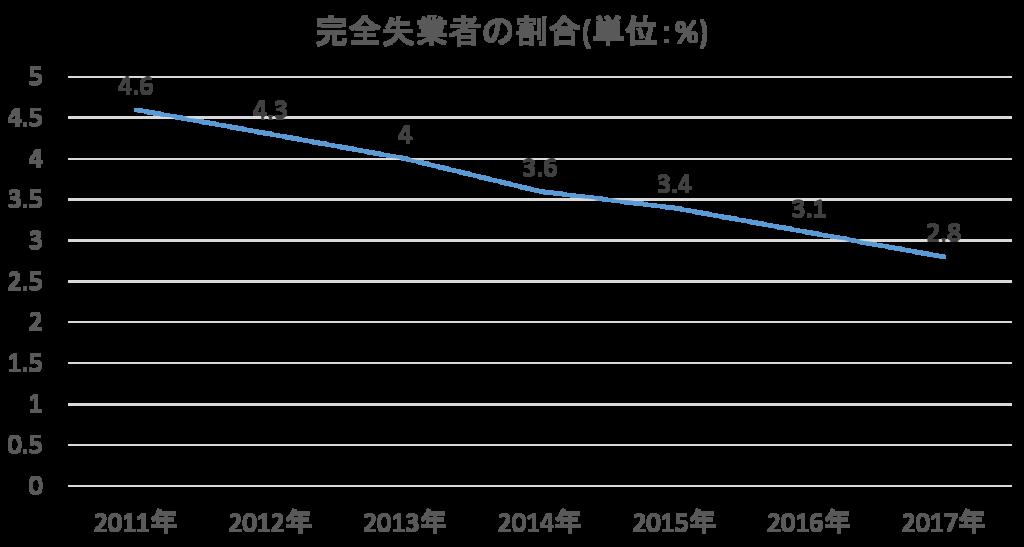 完全失業者の割合の推移