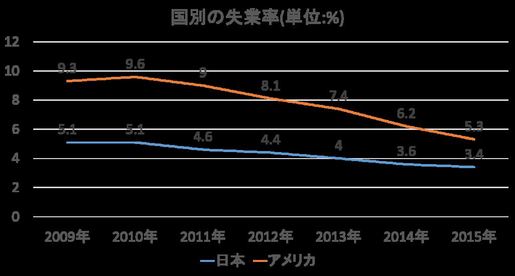 国別の失業率の推移